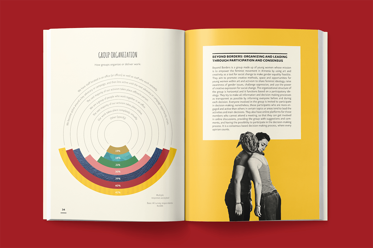 "Spread from ""Brave, Creative, Resilient: The Global State of Young Feminist Organizing"""